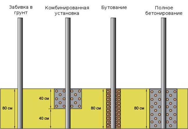 Различные виды установки столбов