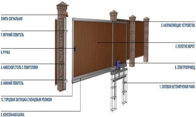 Ворота на фундаменте