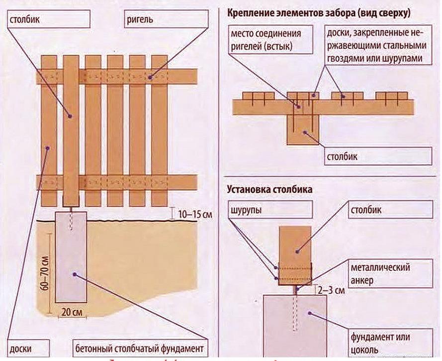 Принцип установки штакетника