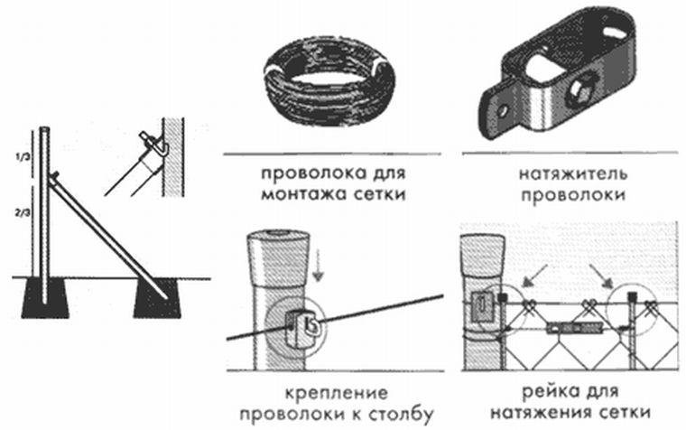 Элементы для монтажа рабицы