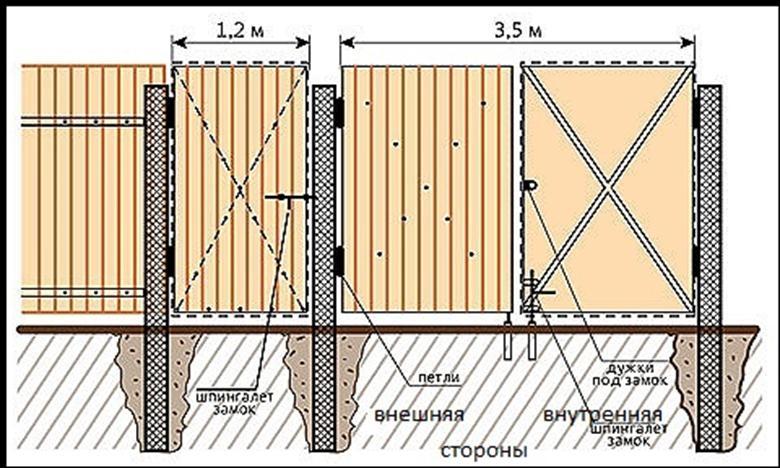 Как сделать забор из профнастила с воротами и калиткой 550