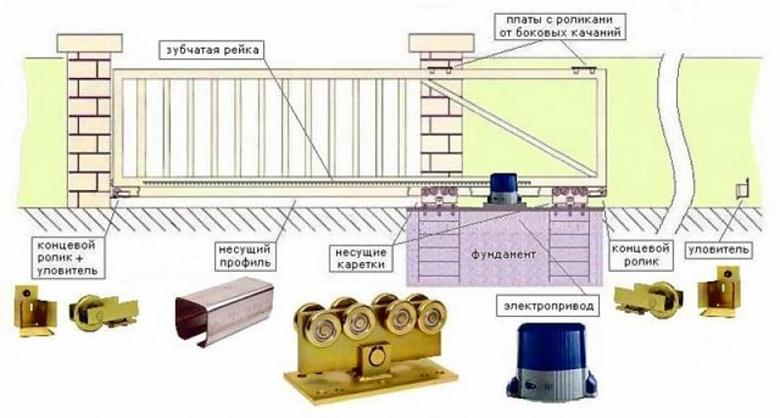 План монтажа раздвижных ворот