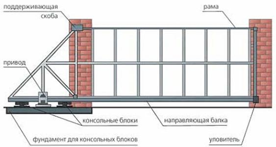 Элементы сдвижных ворот