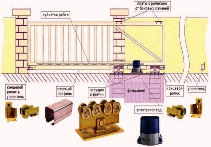 Необходимые детали для гаражных ворот