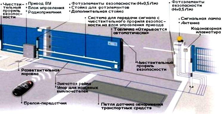 Автоматические ворота вертикального от