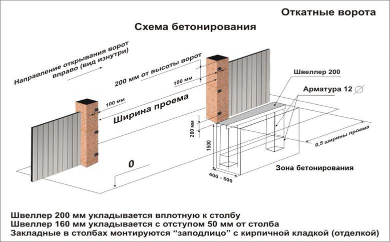 План монтажа механических ворот