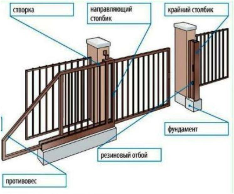 План установки откатных ворот
