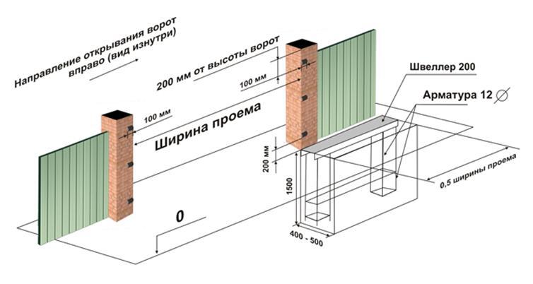 Необходимые замеры для установки ворот