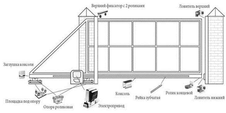 План размещения деталей для откатных ворот