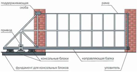 Схема сборки раздвижных ворот