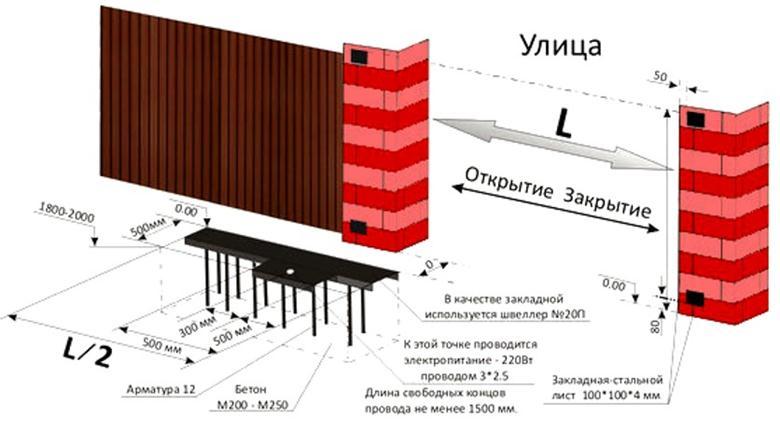 Иллюстрация устройства сдвижной конструкции