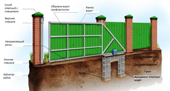 Изображение сдвижной конструкци
