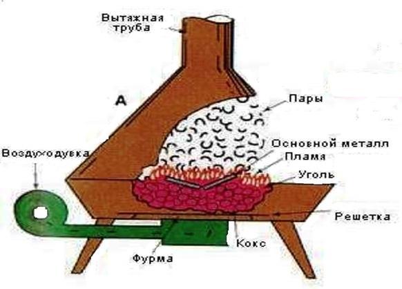 Схема горна кузнечного