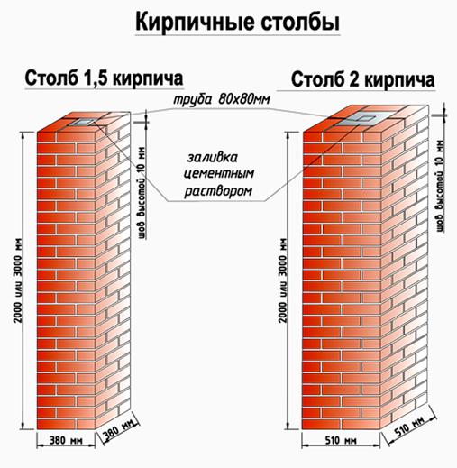 Размеры столбов