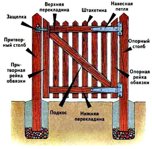 Подробная иллюстрация составляющих дверцы