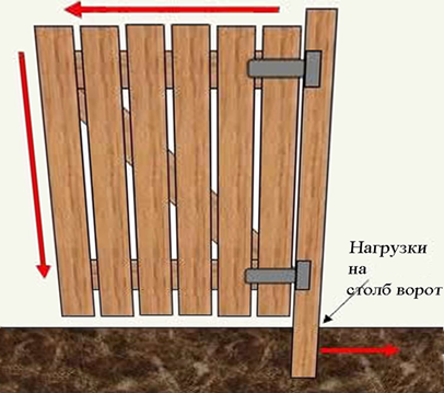 Дверца из древесины
