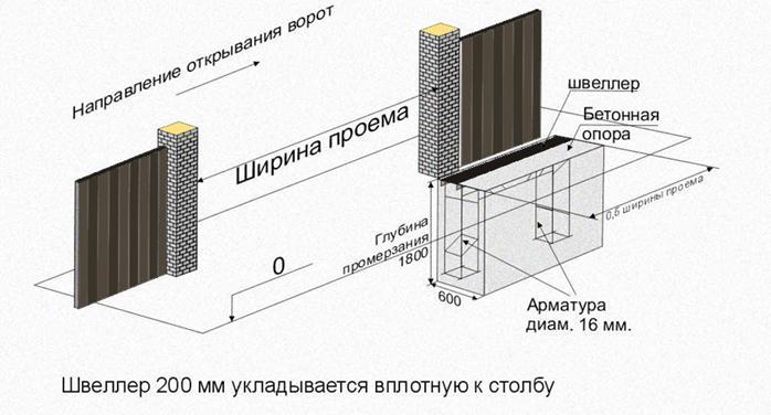 Иллюстрация устройства откатных ворот