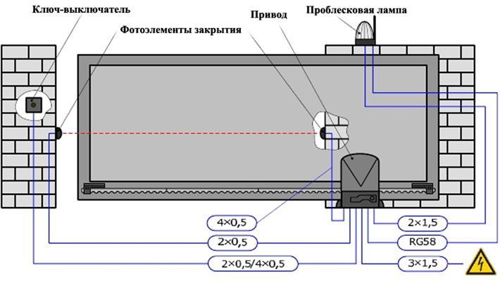 План по установке автоматики на ворота