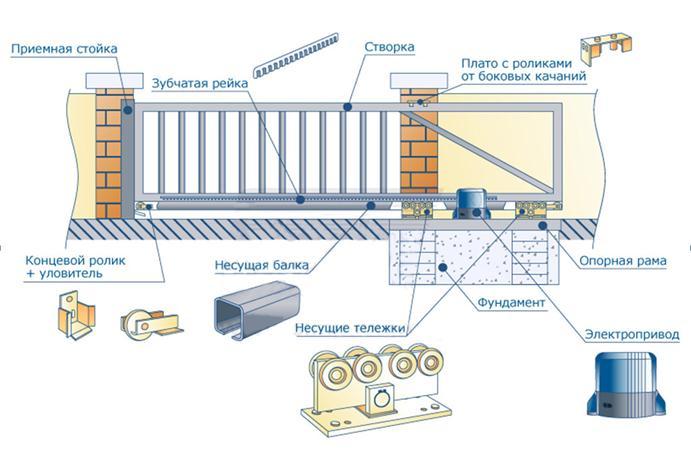 Как сделать автоматику на откатные ворота