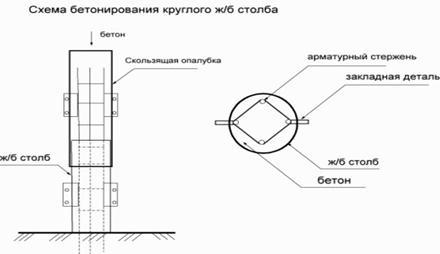 Бетонирование опоры из ж/б