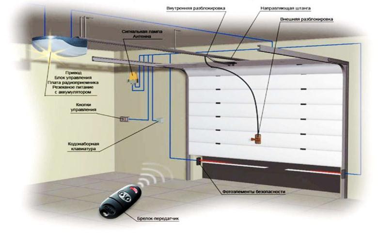 Привод, фотоэлементы, сигнальная лампа, пульт управления