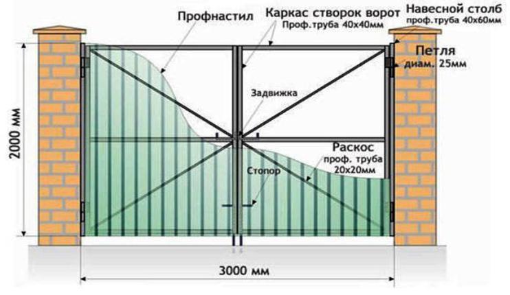 Иллюстрация двустворчатых ворот