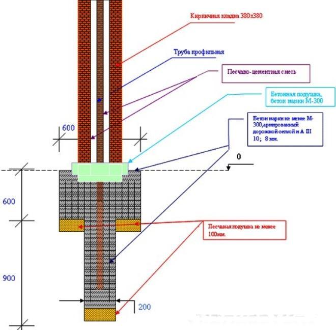 Подробный план по монтажу столба