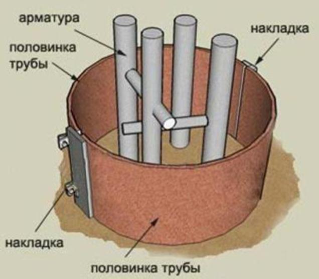 Опалубка в виде трубы