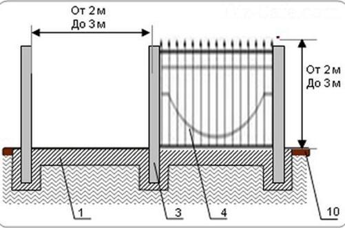 План установки опорных стобов