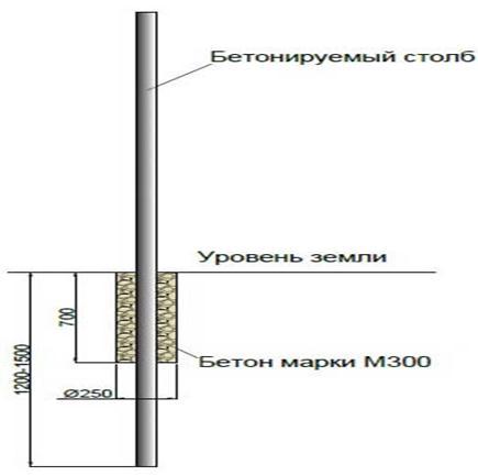 Заливка бетоном опоры