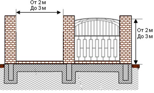 План монтажа ограды
