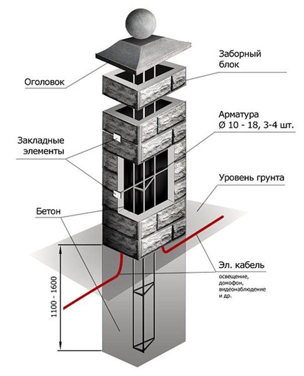 Секции из бетона
