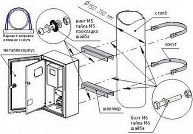 План по установке шкафа учета
