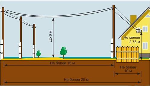 Измерение расстояния между столбами