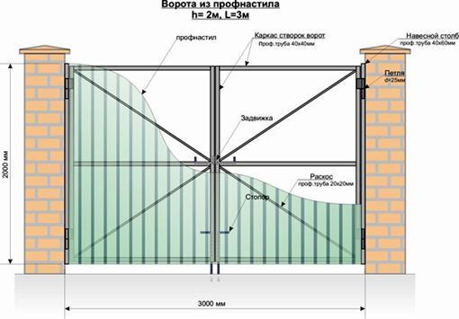 Схема распашного портала