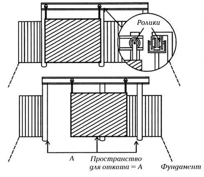 Схема ворот подвесного