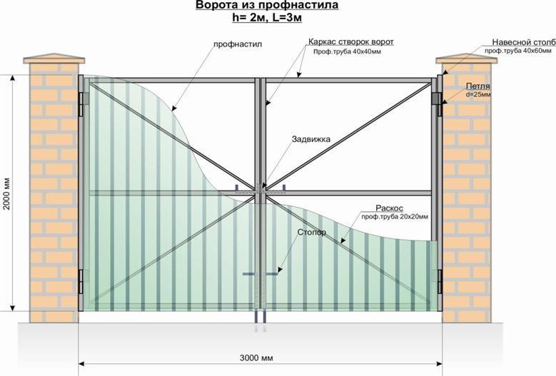 Схема двустворчатых ворот