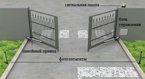 Готовые ворота с приводами