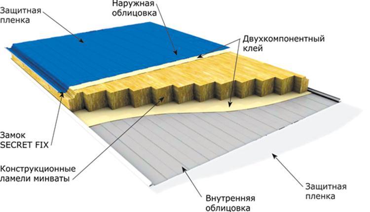 Трехслойный материал