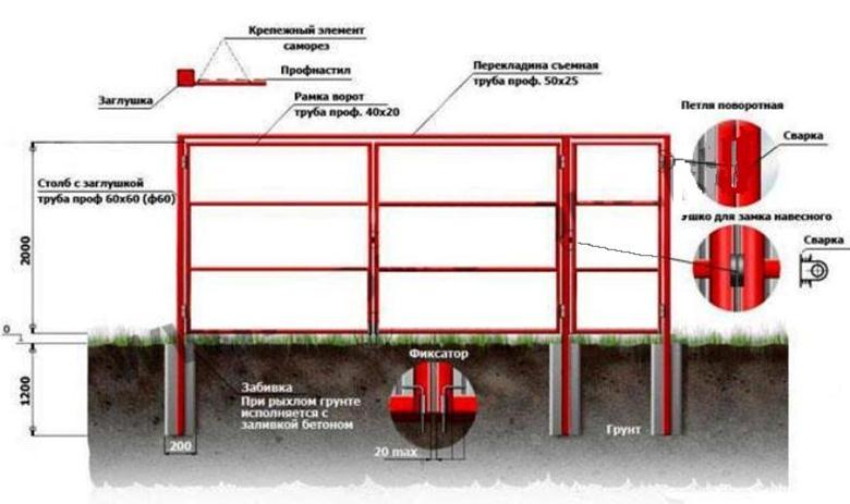 Иллюстрация устройства распашных ворот