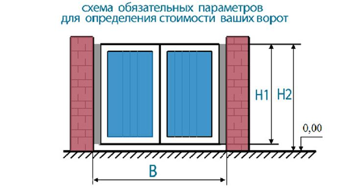 Высота опорных столбов