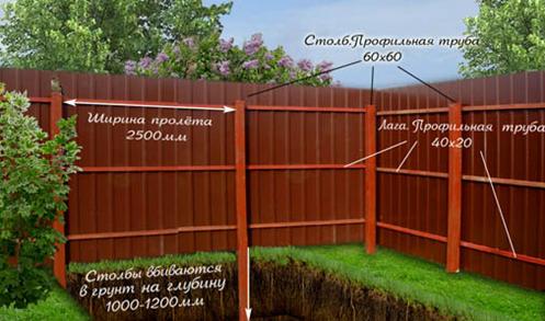 Ограда из гофролистов