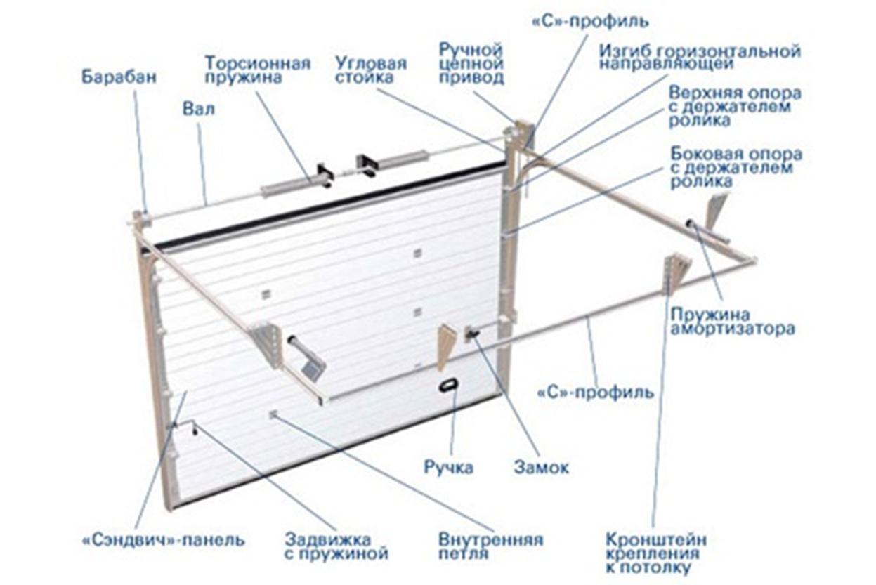 Схема портала