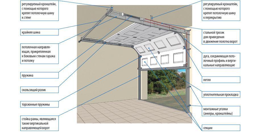 Как сделать секционные ворота для гаража