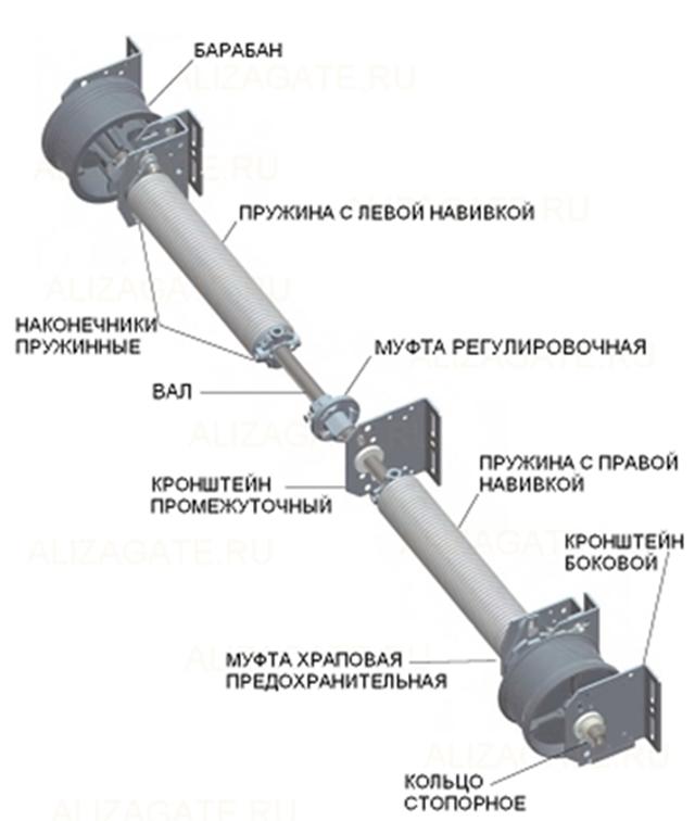 Составляющие специального механизма