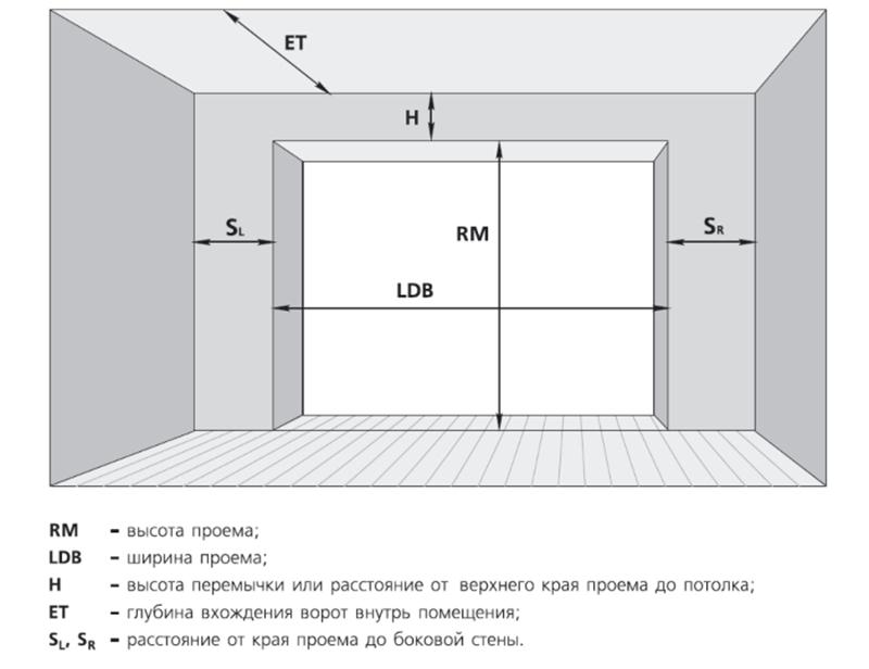 Измерение въезда в гараж