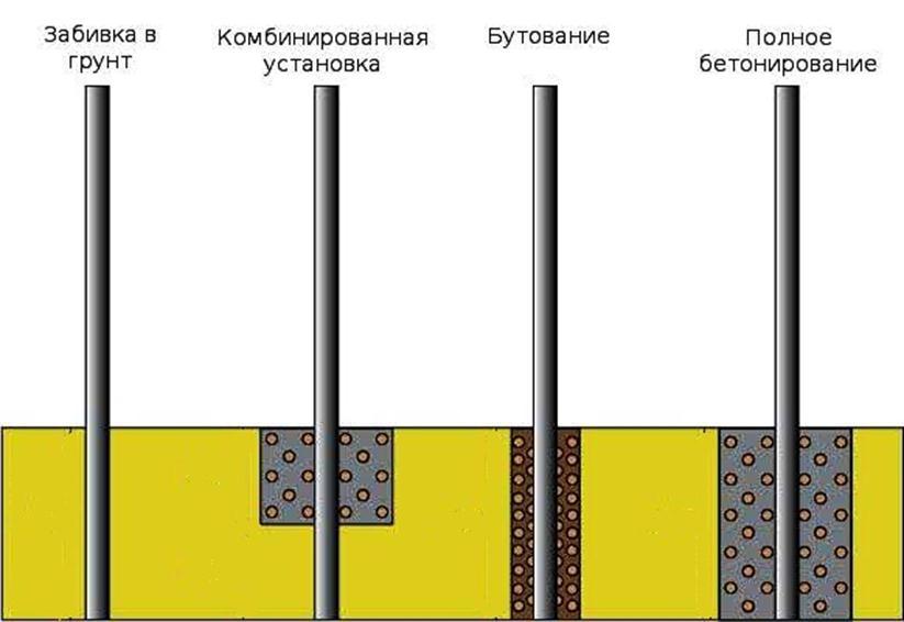 Иллюстрация различных способов установки столбов