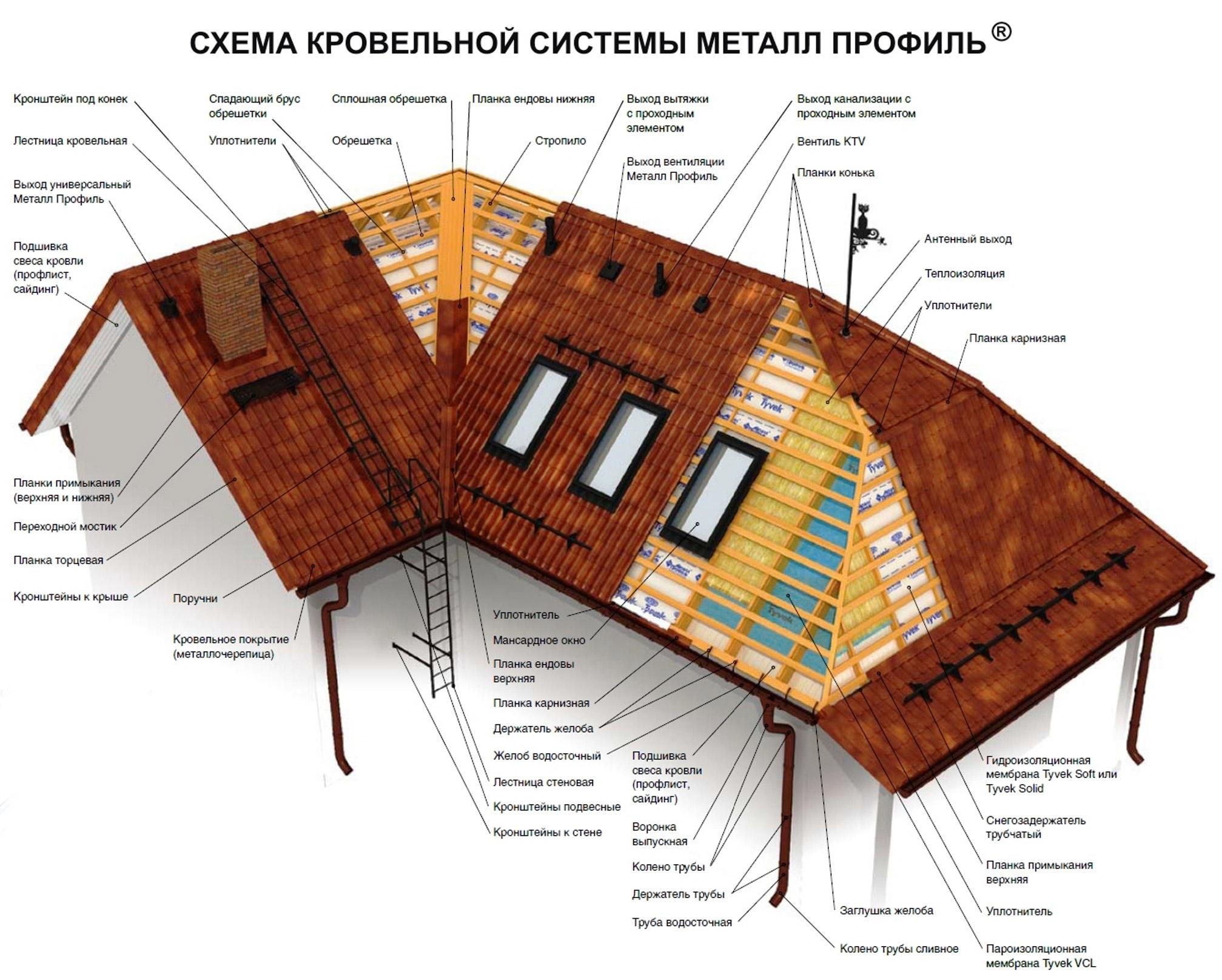 Иллюстрация устройства крыши