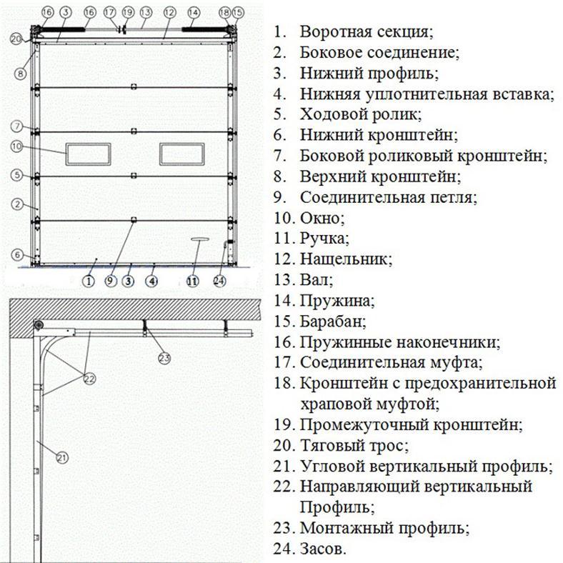Конструкция подъемных ворот