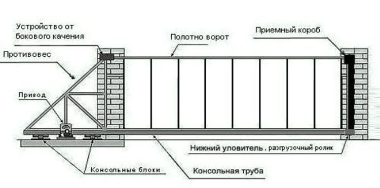 Раздвижная конструкция с приводом